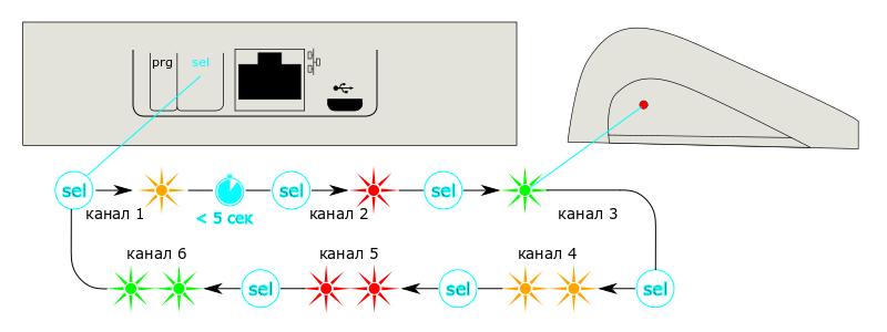 Схема выбора канала на контроллере Somfy Connexoon RTS